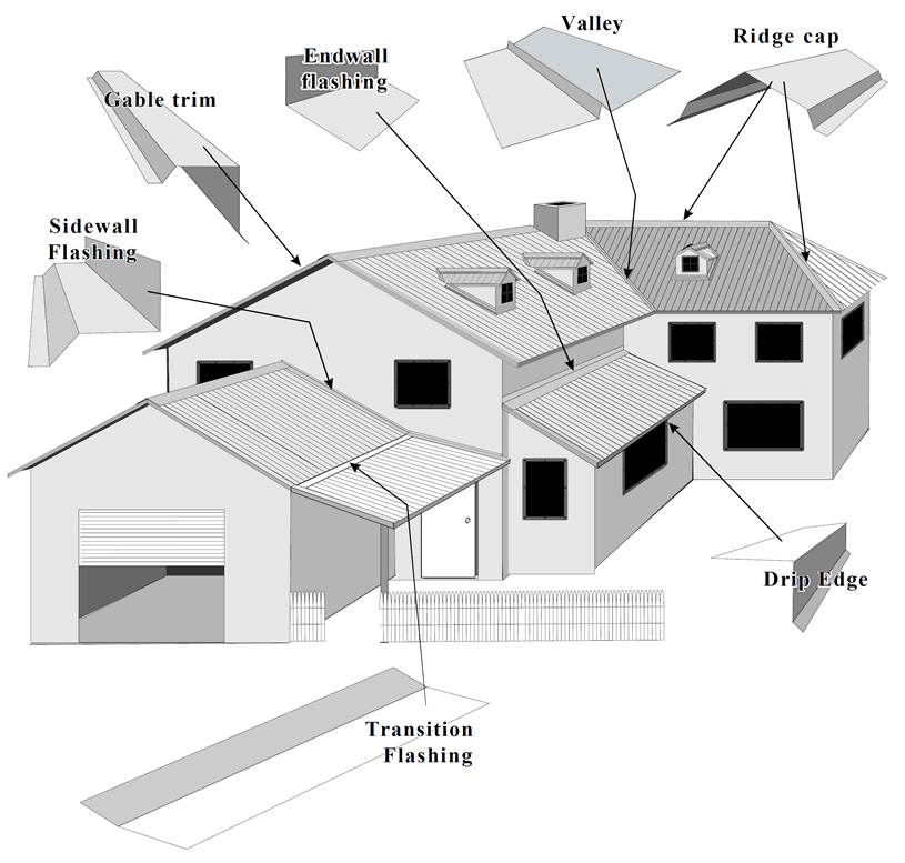 Installation Guide (PDF File) · How To Figure Metal Roofing ...